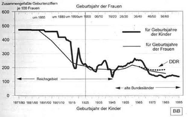 Коэффициент суммарной рождаемости в Германии